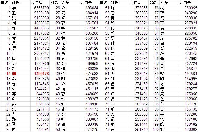 人口最多的姓氏_姓氏人口数排名